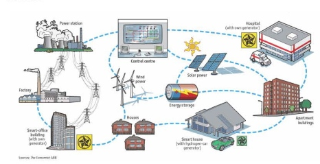 Virtual Power Plant